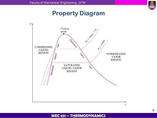 Thermodynamic Chapter 2 Properties Of Pure Substances