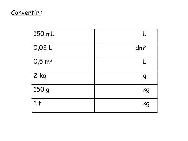 Tableau de conversion kg en litre - Convertir kg en m3 ...