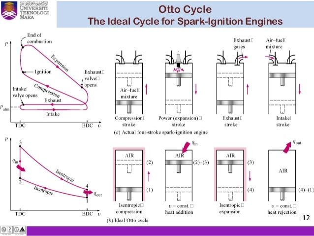 كيف ارسم ال p-v diagram ل ICE بمقياس رسم .ساعدوني بليز Thermodynamic-chapter-5-air-standard-cycle-12-638