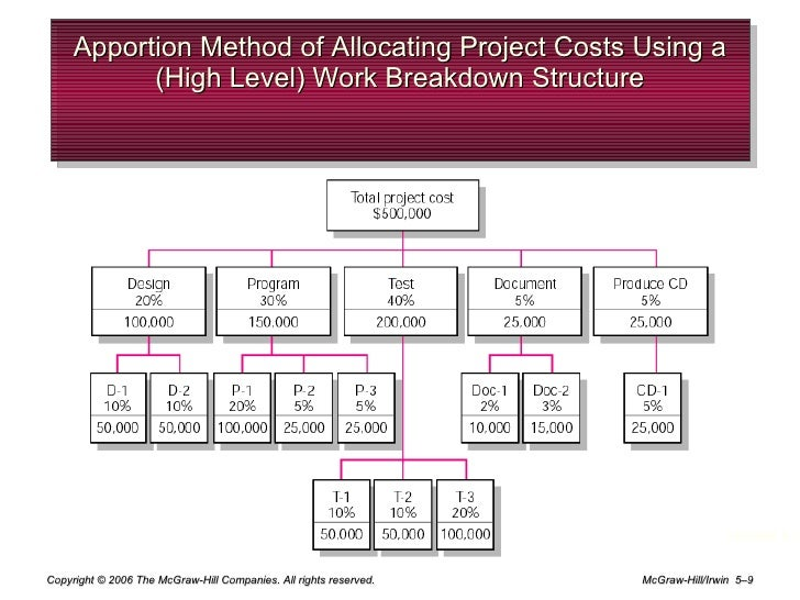 differences between micro and macro estimating approaches 5–4 why estimating time and cost are important exhibit 51 •to support good decisions •to schedule work •to determine how long the project should take.