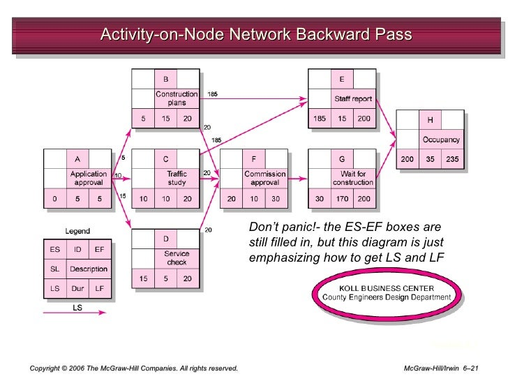 collection network diagram project management pictures   diagramsnetwork diagram project management template photo album diagrams