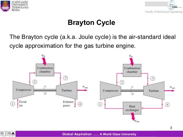 brayton otto cycle The mixed cycle (an hybrid of the last two that is better than both), the brayton  cycle  the otto cycle is a first approximation to model the operation of a.
