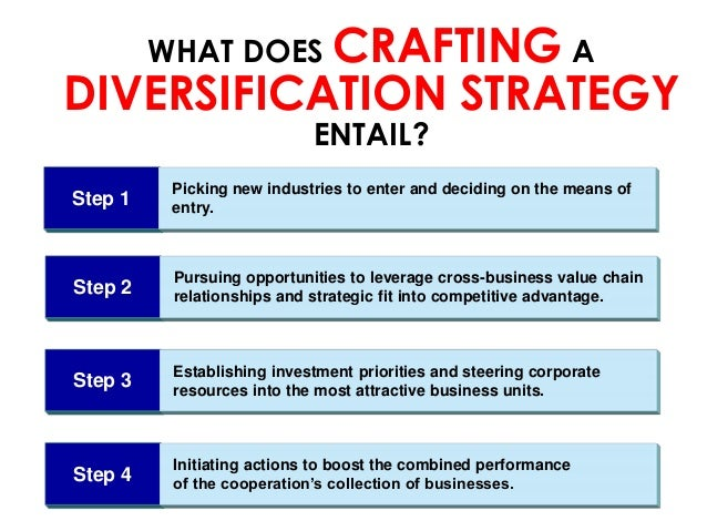 Corporate level strategy diversification examples