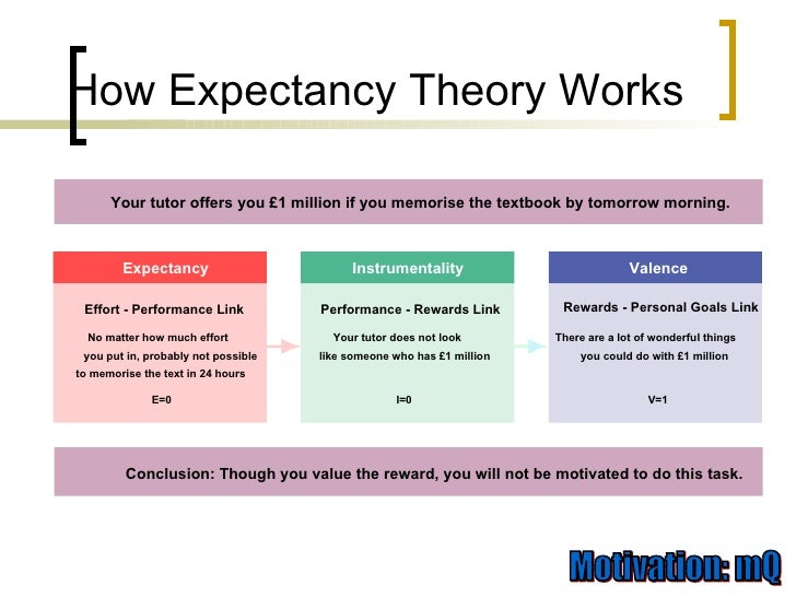 motivation and expectancy theory