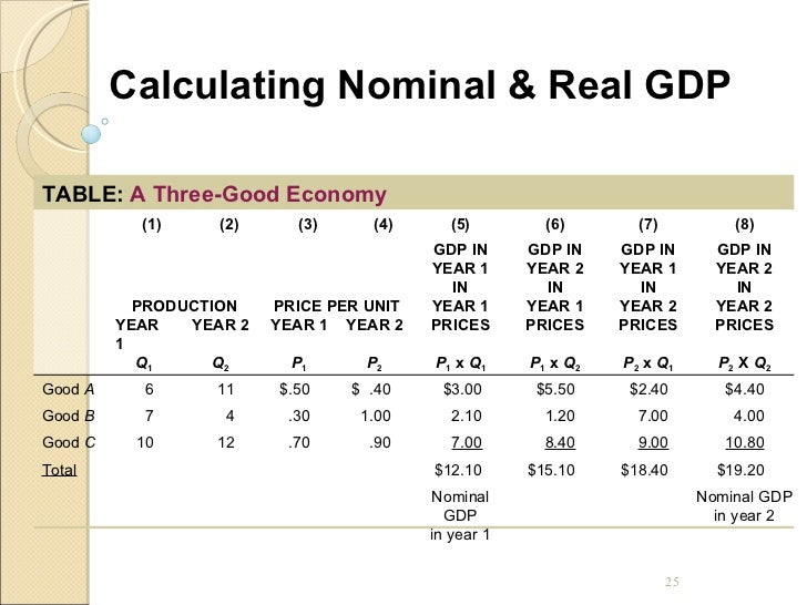 calculate real gdp economics the bizarre way economists calculate real income my second chart shows real