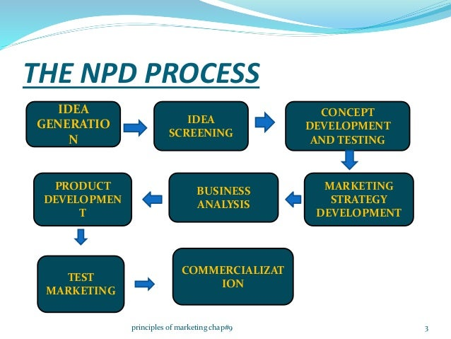 the new product development process marketing essay Product development in the textile/apparel industry: a beginners' understanding published on april 9, 2016  this is a very crucial step in the product development process and great care is taken here because product ideas which scale through this stage  identity of the company's products and its aesthetics or may be charged with.
