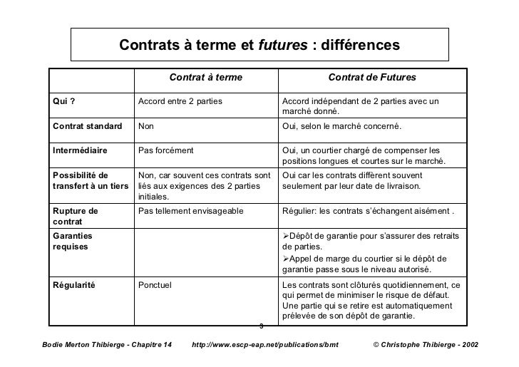 What's the main difference between forward and futures contracts? and fixed set of well-defined commodities for which there are defined standards (e.g. grades of oil, frozen concentrated orange juice, and so on). As an instrument, the value of a future is the difference between the market price of the thing on any given date, and the price.
