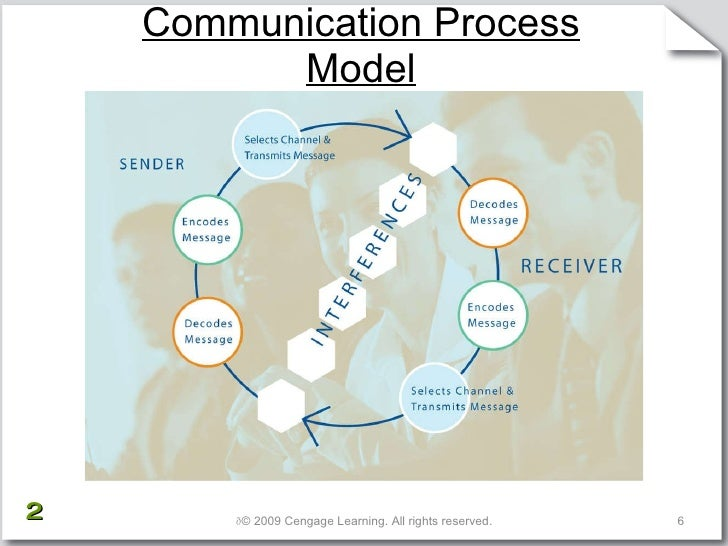 Business Communication Process Communication Process Model