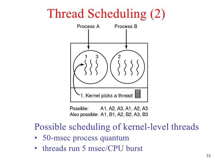 Hybrid Level Threads of Kernel-level Threads