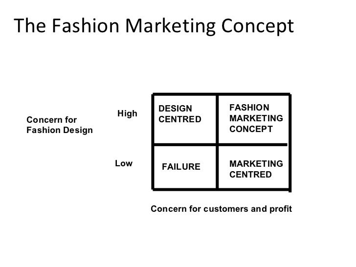 Fashion design - Wikipedia 19