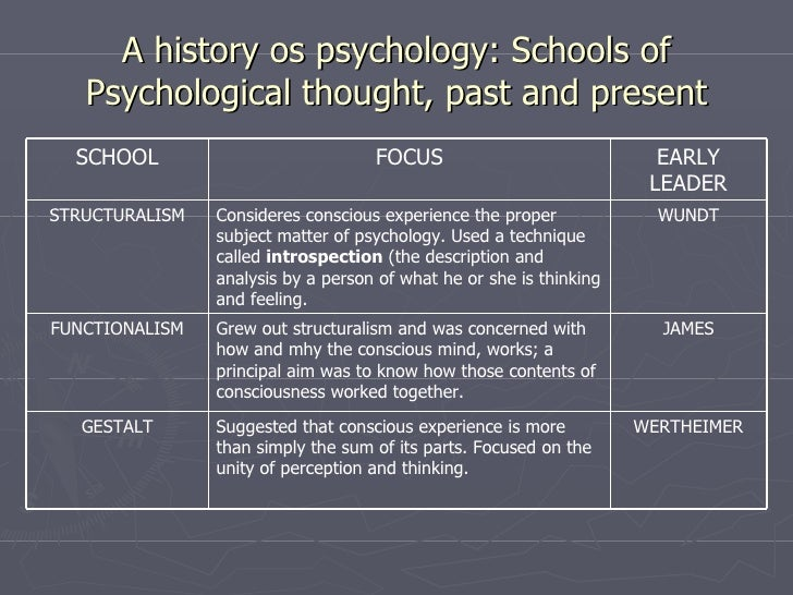 School Psychology universities guides