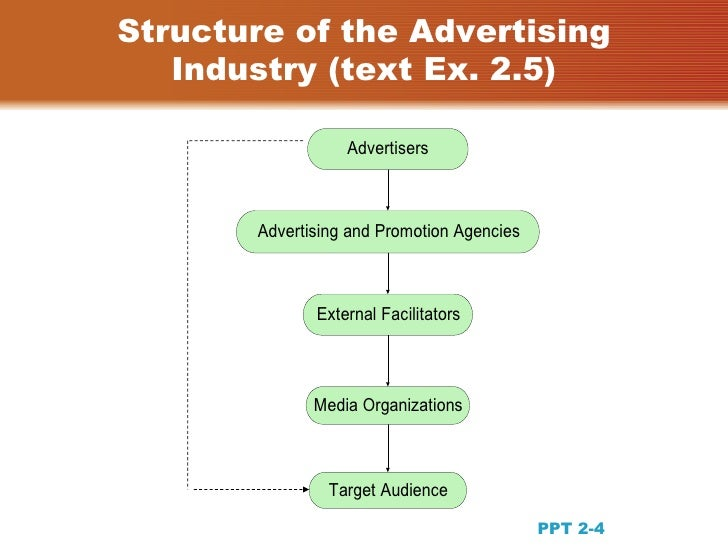 the organization of the advertising and promotion industry 2018-07-21  advertising is the best way to communicate to the customers advertising helps informs the customers about the brands available in the market and the variety of products useful to them advertising is for everybody including.