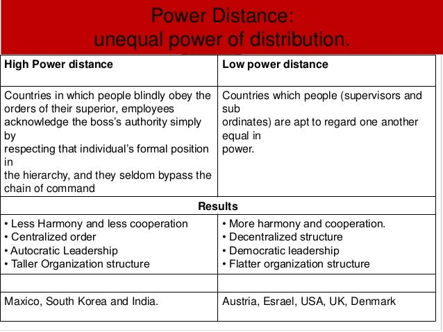 high power distance essay An appreciation of cultural diversity helps managers function in the increasingly global business environment countries high in power distance are more accepting of disparities in wealth and authority between high and low status members of a group or organization.