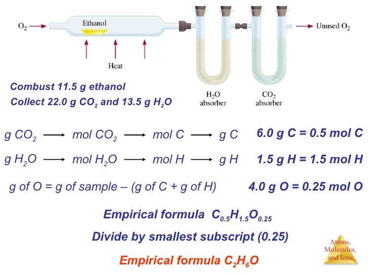 g of O = g of sample – (g of C + g of H) Combust 11.5 g ethanol Collect 22.0 g CO 2  and 13.5 g H 2 O 6.0 g C = 0.5 mol C ...
