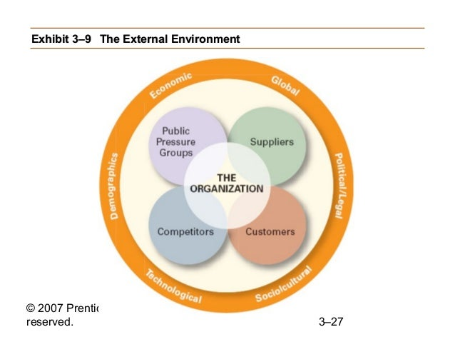 the impact of specific and general environmental components in starbucks Figure 1 general environment and its components research shows that  technology can substantially impact an industry's performance identifying the.