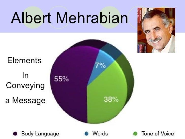 Interpersonal communication theory