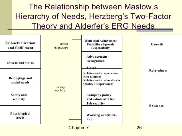 differences between need and process theories of motivation philosophy essay 2018-5-18 it places human needs into five categories ranging from basic survival needs like food and shelter to the need  three main theories of motivation.