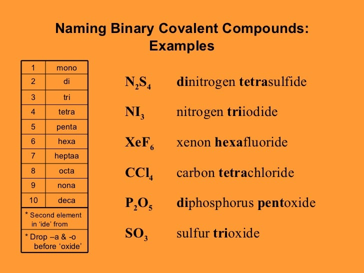 Dezebufy Define Naming Binary Ionic Compounds 746570517 2018