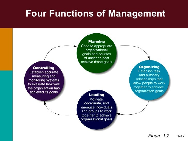 four fundamental management tasks A manager's primary challenge is to solve problems creatively while drawing from a variety of academic disciplines, and to help managers respond to the challenge of creative problem solving, principles of management have long been categorized into the four major functions of planning, organizing, leading, and controlling (the p-o-l-c framework.