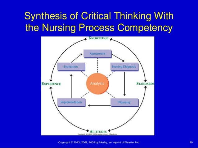 critical thinking and reasoning in nursing Critical thinking and the nursing process ana standards of nursing practice critical thinking synthesis reasoning process by which individuals reflect on and.