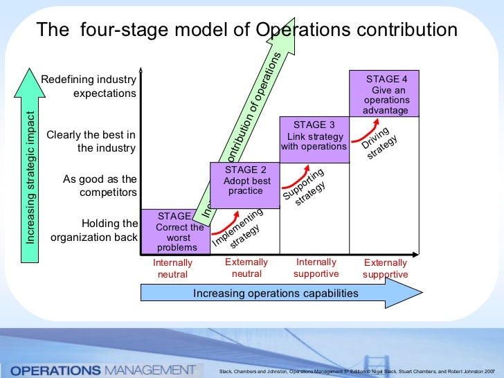 hayes and wheelwright 4 stage modelof operations Maslow's hierarchy of needs and hayes and wheelwright's four-stage   hierarchy of needs will be discussed and a model of small-business hierarchy of  needs  organizations are driven by operational requirements, as opposed to  long-term.