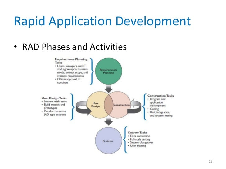 requirements modeling chapter         rapid application development•