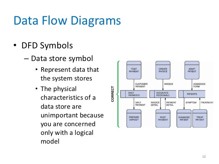 data and process modeling chapter         data flow diagrams• dfd symbols   data store symbol