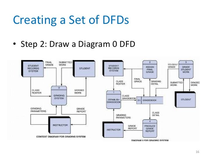 data and process modeling chapter 05