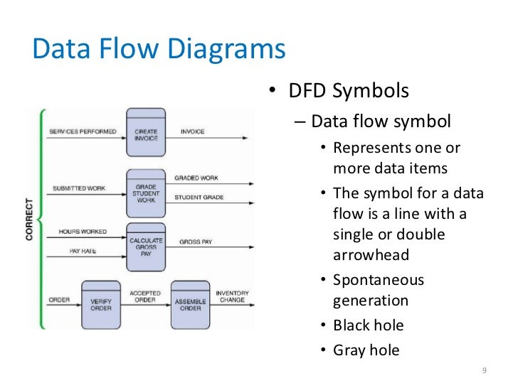 data and process modeling chapter        data flow diagrams
