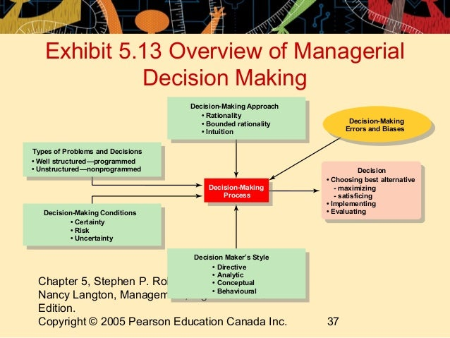 directive style of decision making