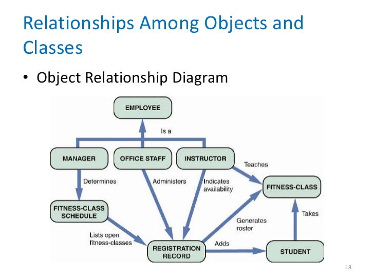 object modeling chapter 06 : object relationship diagram - findchart.co