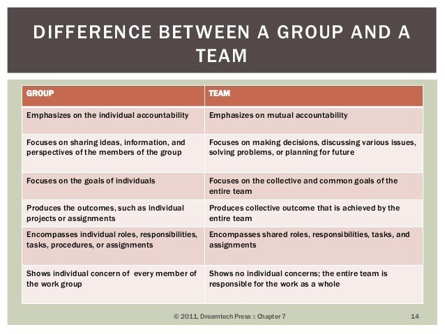 the difference of teams from groups essay Workplaces that work work teams and groups in a voluntary or non-profit organization, think about all the people that you come into contact: colleagues, .