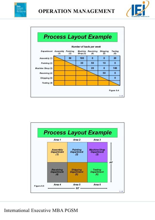 Shop Layout And Management Management Process Layout