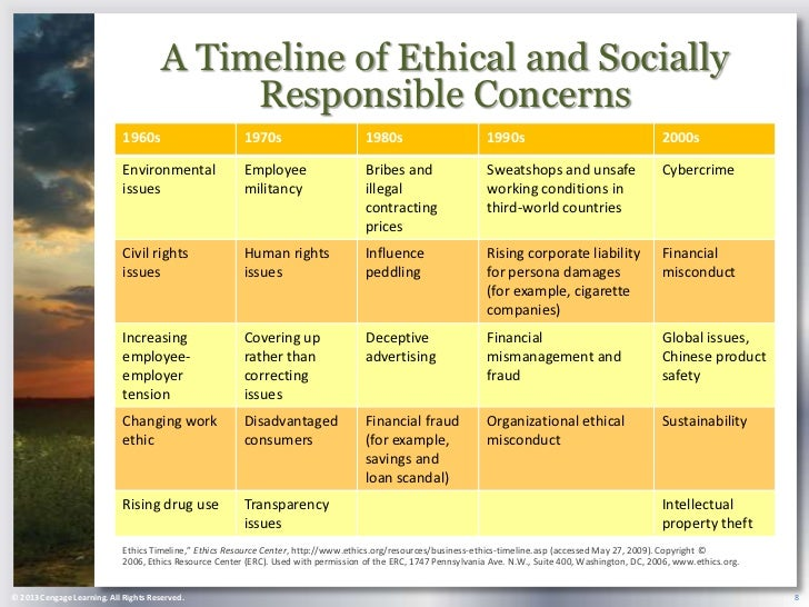 ethical and socially responsive business Due week 10 and worth 120 points because of the human aspect of ethics and its links to business success, corporate leaders must be careful about their behaviors, and how they address problems.