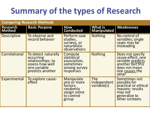 different types of case studies in psychology Psychology - pros and cons of research methods play case study pro good for investigating a certain phenomenon pros and cons of research methods.