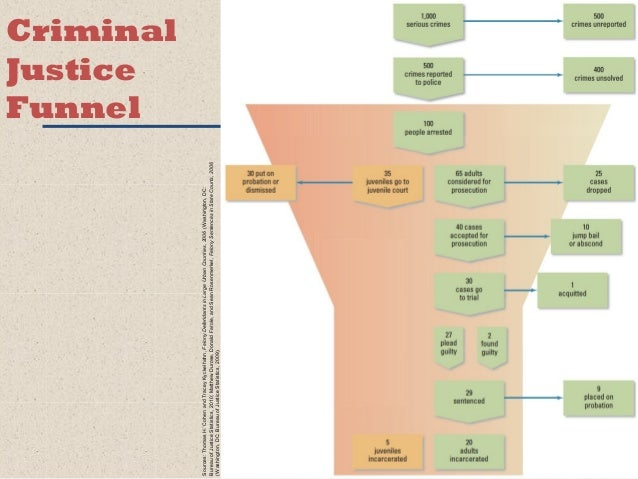 models of ther criminal justice process funnels cakes and nets Explore log in create new account upload.
