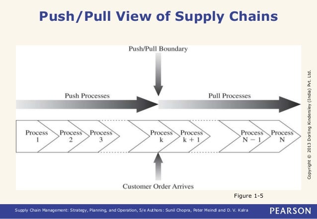 compare advantages of push and pull based Designing a lean-based supply chain using demand pull one such tool is demand pull, which has tremendous advantages over push-based approaches.
