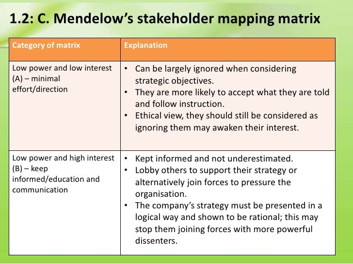 """mendelow matrix So for a funding issue say """"this issue affects existing banks they are in the keep satisfied box in mendelow's matrix, see appendix 2."""