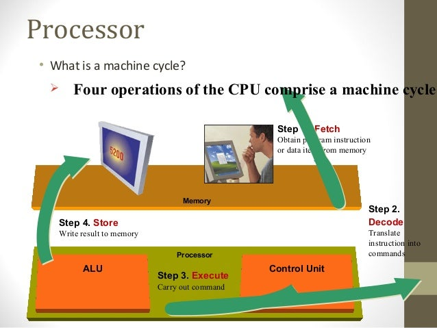 Four Operations of a Computer Four Operations of The Cpu