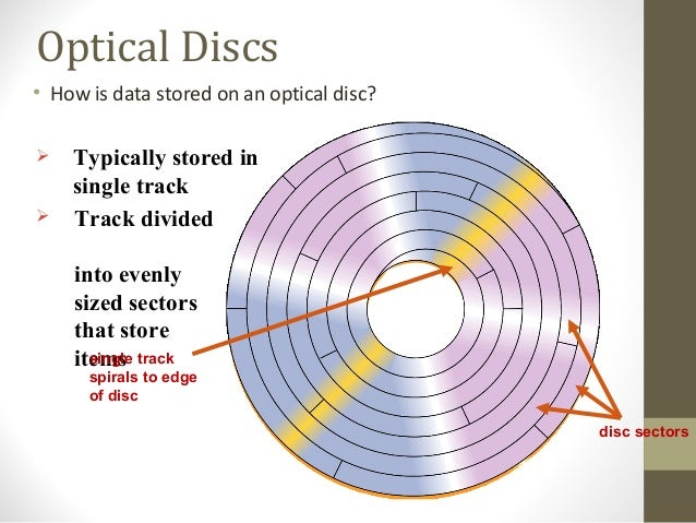 Compact disc rewritable ultra Speed Driver