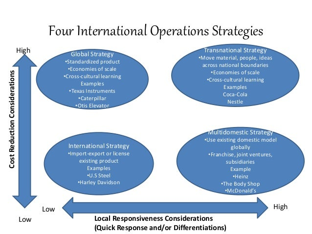 International business strategy literature review