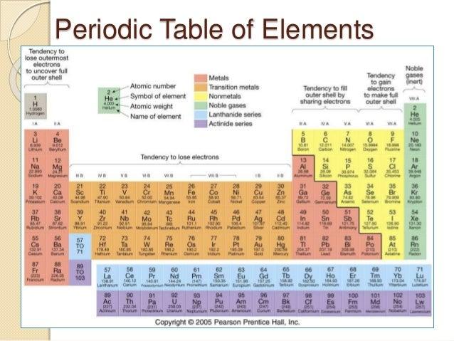 Similiar The Symbol On Periodic Table Ammonium Keywords