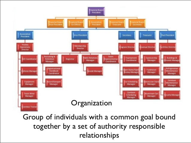 individual organizational structure pap Business process improvements inevitable require change to an organization's structure organizational change management is one of not on individual.