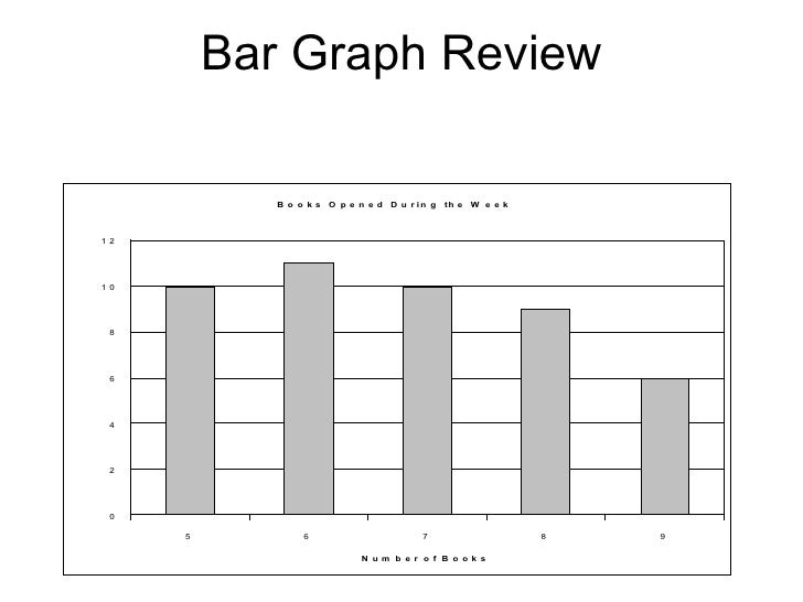 Bar Graph Review
