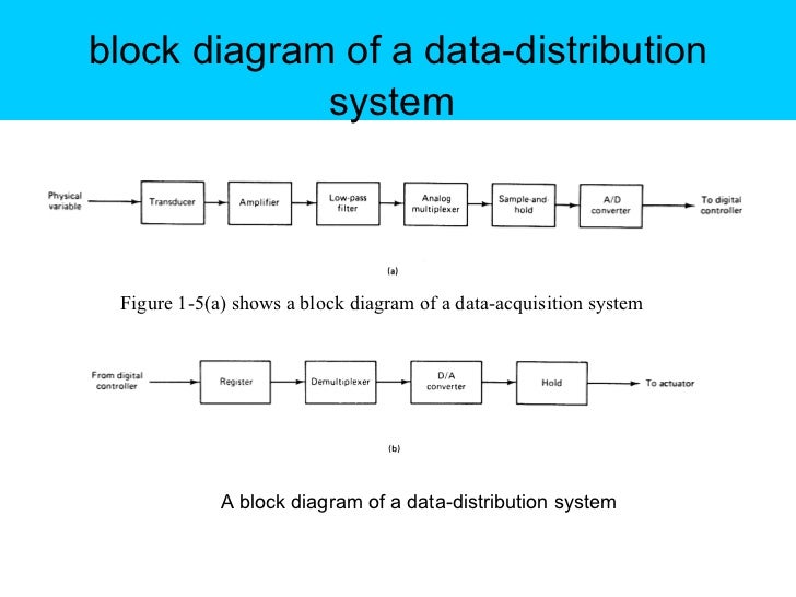 distributed control system block diagram – comvt, Block diagram