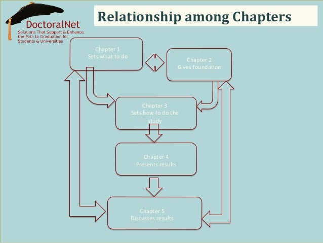 Order Of Chapters In Dissertation