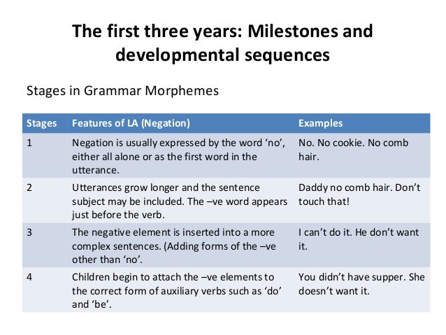 the biological basis of language development essay Free essay: the biological basis of language development the principles and  rules of grammar are the means by which the forms of language are made to.