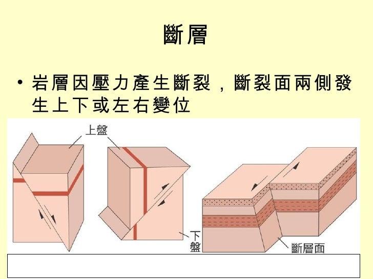 斷層 <ul><li>岩層因壓力產生斷裂,斷裂面兩側發生上下或左右變位 </li></ul>