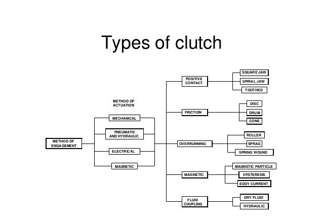 Different Types Of Clutches And Brakes