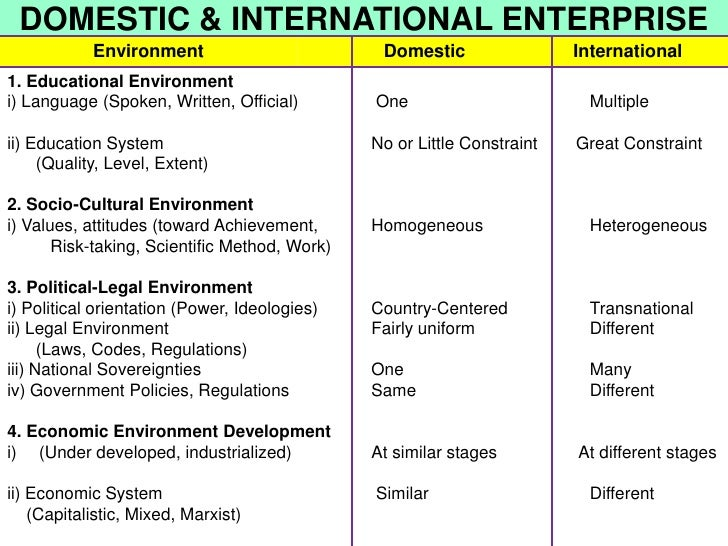 DOMESTIC & INTERNATIONAL ENTERPRISE            Environment                         Domestic                 International1...